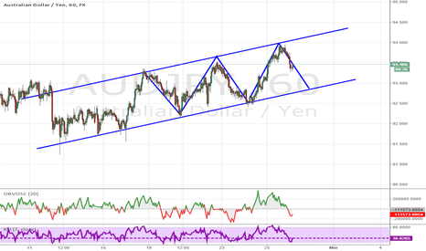 AUDJPY: AUDJPY Channel Long Opportunity