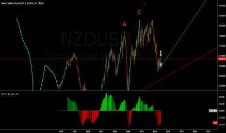 NZDUSD: why shorting nzd