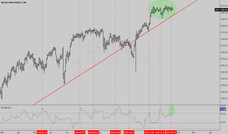 ES1!: SPY / ES Ready to POP