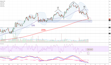 MRU: H&S, nice buying opportunity?