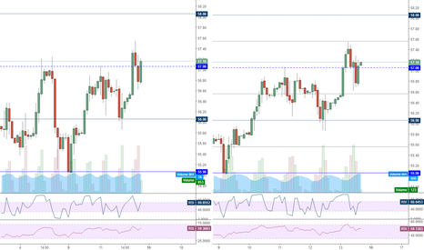 UKOIL: Brent Crude Oil price levels 4H/2H with RSI 2/RSI 14
