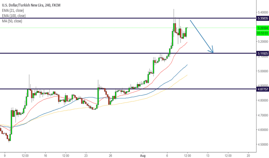 USDTRY: USDTRY - HOLDING THE STRONG SUPPORT