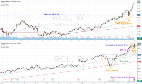 RCL: RCL bull flag breaks above $80