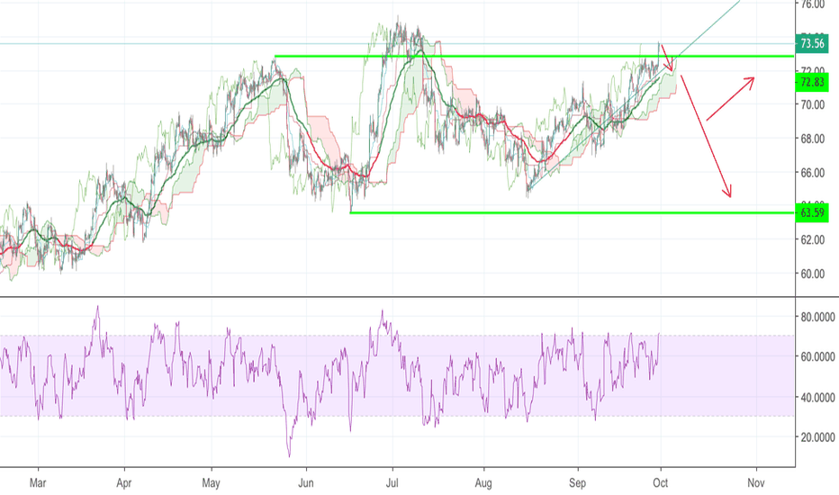 CL1!: Crude Oil Short H4