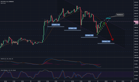 BTCUSD: Bitcoin Channel & Wedge