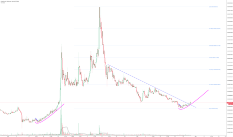 CPCBTC: Keeping this simple - New market cycle