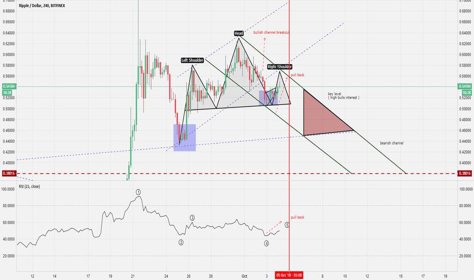 XRPUSD: clear XRP/USD chart
