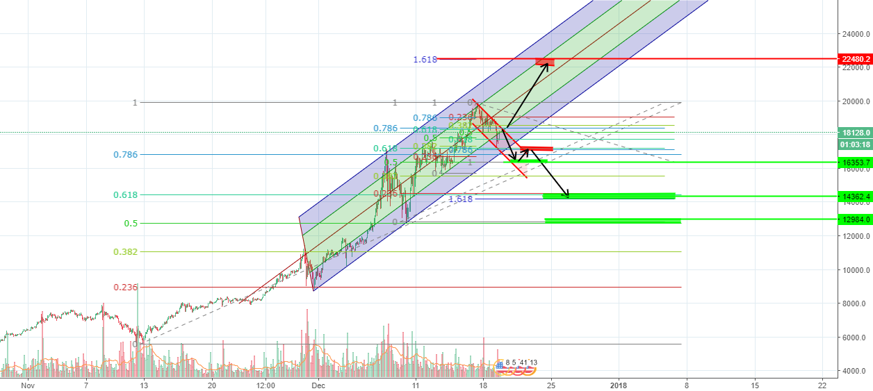 Possible bitcoin moves.