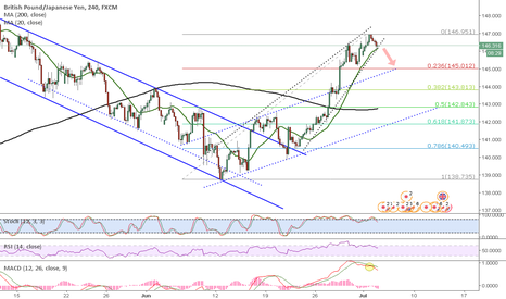 GBPJPY: short with caution