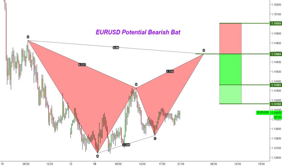 EURUSD: EURUSD Potential Bearish Bat