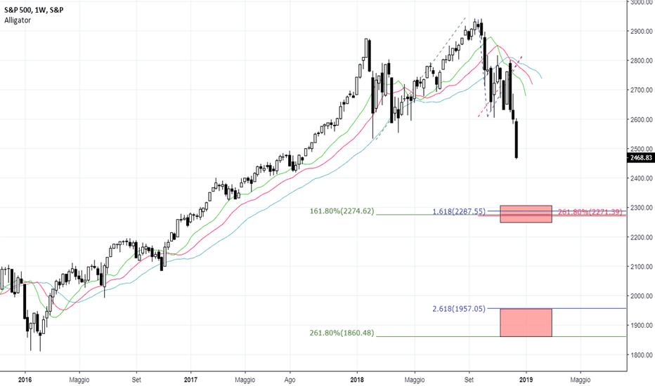 SPX: S&P 500 Weekly - Obiettivi