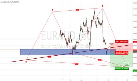 EURAUD: EurAud short setup