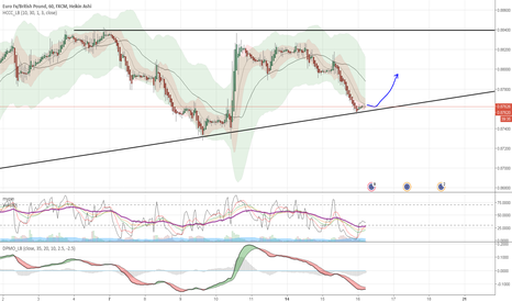 EURGBP: Time for a jump !