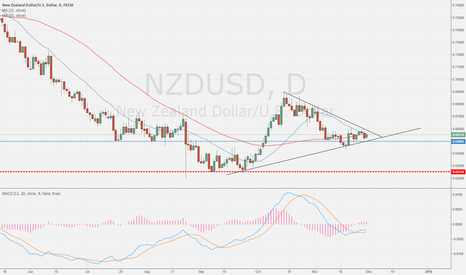 NZDUSD: Kiwi running out of juice
