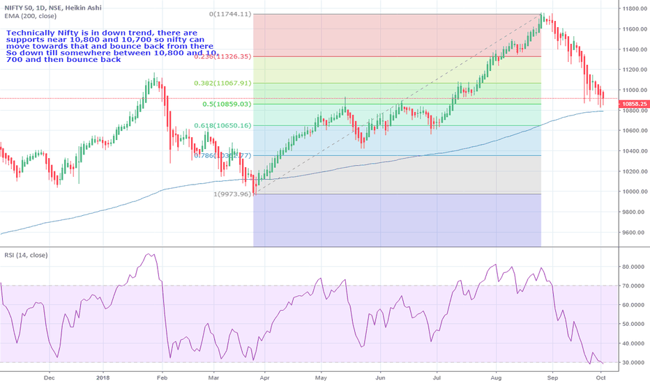 NIFTY: Nifty movement for Oct 4, 2018- downward and bounce back