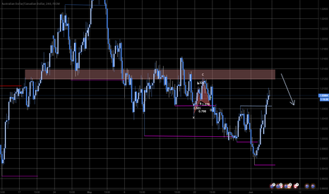 AUDCAD: Run into Resistance for Countertrend trade