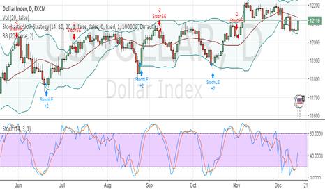 USDOLLAR: US Dollar is still strong