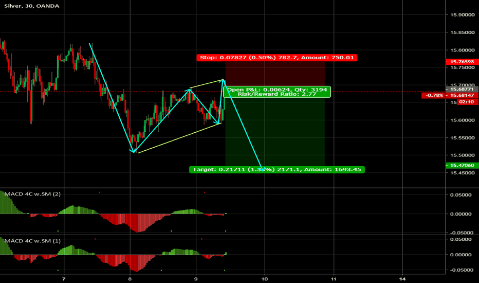 XAGUSD: SILVER (Short term trade)