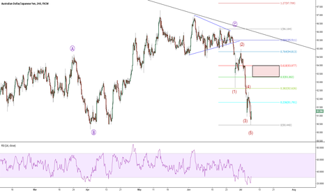 AUDJPY: AUDJPY If you miss the past one, there is a bigger ahead.