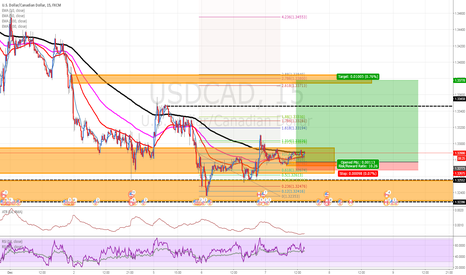 USDCAD: USDCAD: Tonight's Bank Of Canada rate trading idea