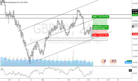 GBPJPY: TRADING RECORD