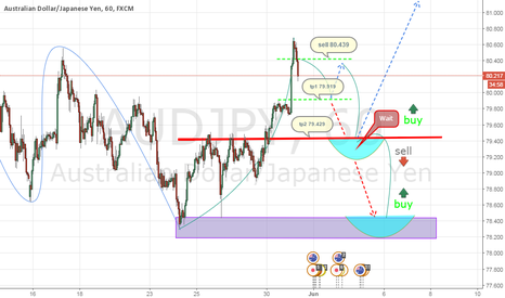 AUDJPY: AUDJPY sell / 79.443 wait