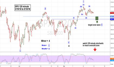 SPX: Progress of SPX - Post Triangle Thrust Up