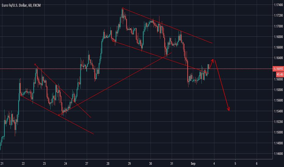 EURUSD: EURUSD High probablity to go down