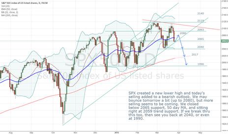 SPX500: SPX bearish outlook