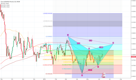 EURGBP: Gartley EUR/GBP (Daily chart)