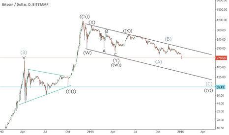 BTCUSD: Bitcoin and Broken Dreams