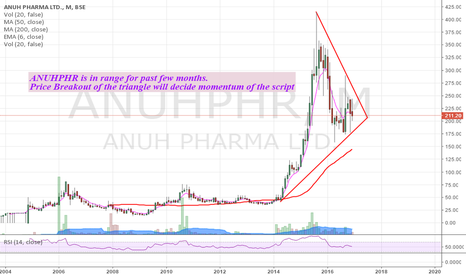 ANUHPHR: ANUHPHR is in range -  Keep it in your watchlist