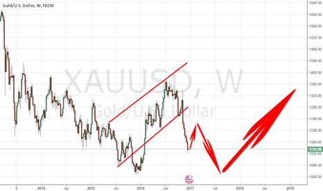 XAUUSD: DON'T FORGET THIS CHART FOR LONG-TERM