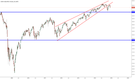 ACWI: MSCI ACWI reverses after testing wedge support