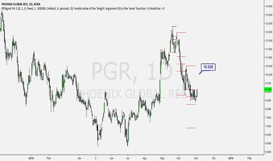 PGR: PGR