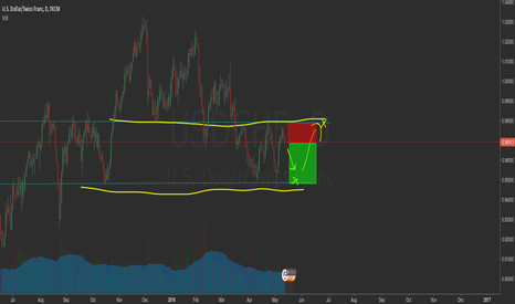 USDCHF: i spotted a support and resistance on usdchf im going short