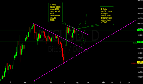 BTCUSD: All eyes on Bitcoin this week.