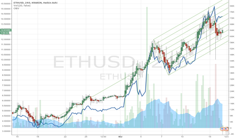 ETHUSD: Riding the etherium trend