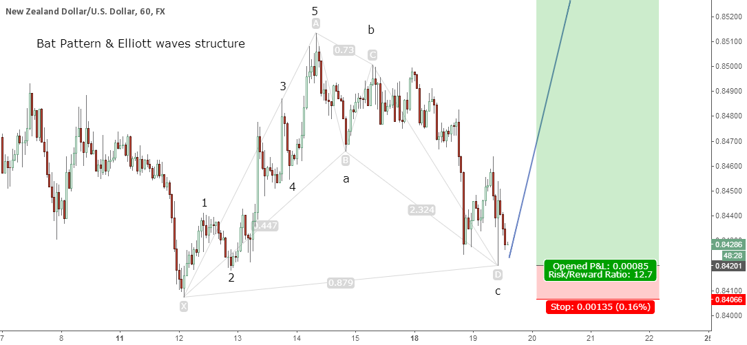 Bullish Bat Pattern & Elliott waves structure on 1H NZD/USD