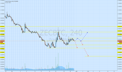 ZECBTC: Consolidation at level