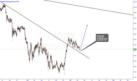 CADJPY: CADJPY trendline break out