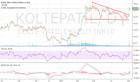 KOLTEPATIL: Kolte Patel - Breakout - Positional Long