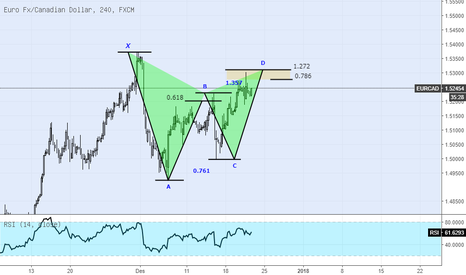 EURCAD: EURCAD Gartley Pattern