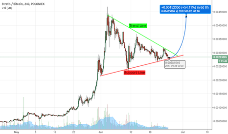 STRATBTC: STRAT Time to Test ATH