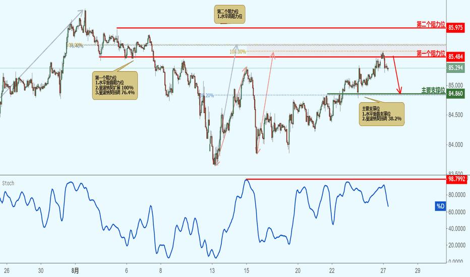 CADJPY: CADJPY 加元兑日元 - 接近阻力位,下跌!