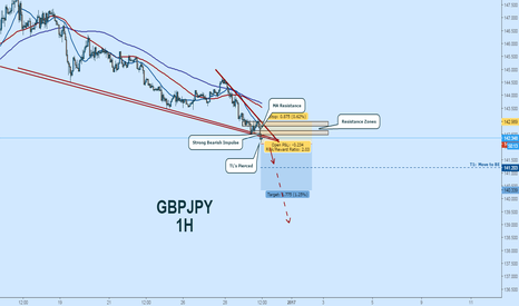 GBPJPY: GBPJPY Short:  Continued Downside Likely