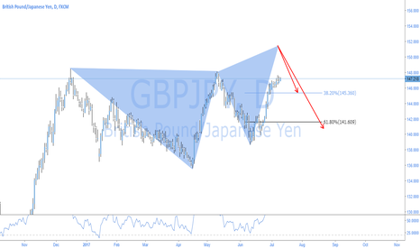 GBPJPY: GBPJPY - ANOTHER LOOK AT GJ (BEAR FLY)