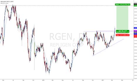RGEN: Ascending Triangle Breakout RGEN