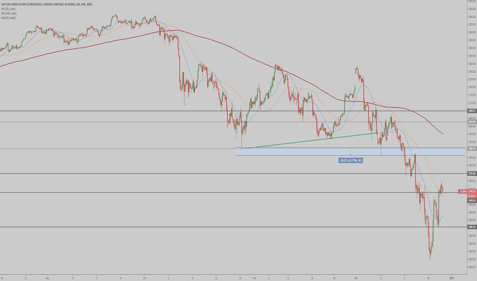 ES1!: ES - Markets update