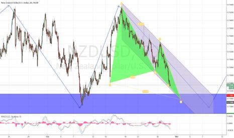 NZDUSD: NZD/USD Wave and Harmonic Pattern